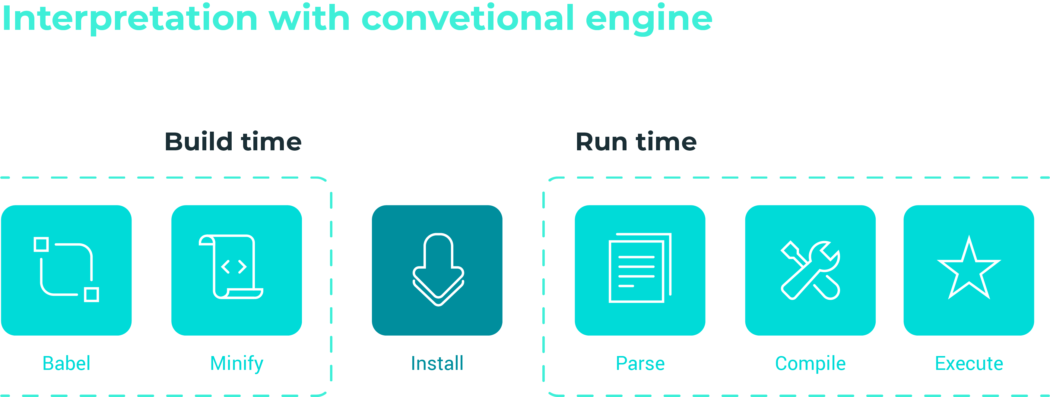 an illustration that shows how JavaScript VM works
