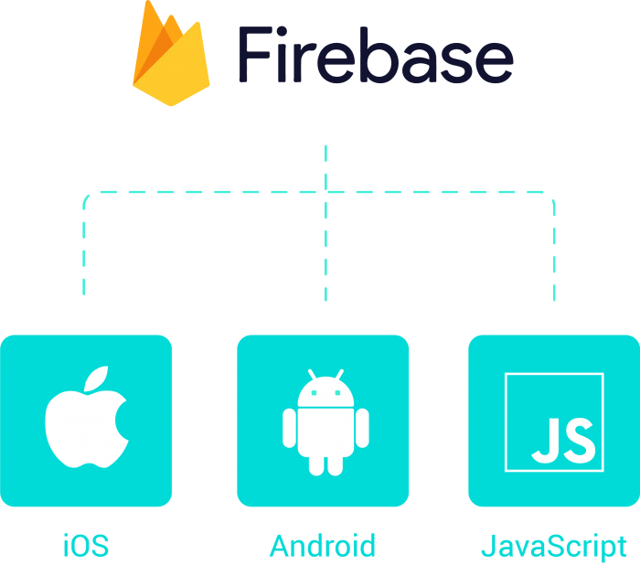 Firebase and ios, android and javascript