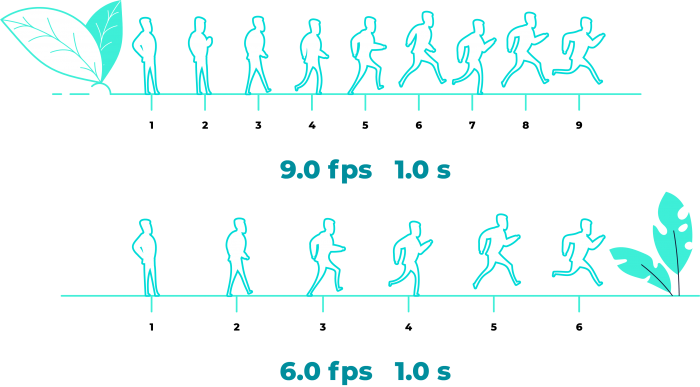 illustration that explains the concept of 60 FPS for smooth animations