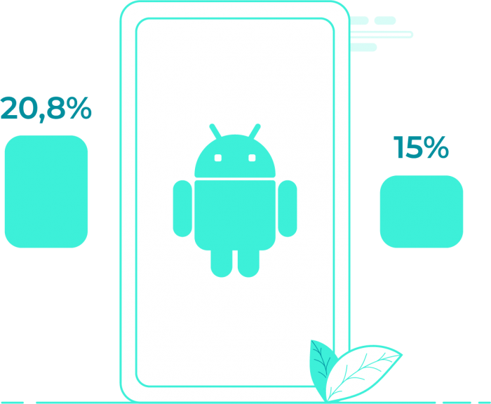 diagram of low/mid-level devices in Android market
