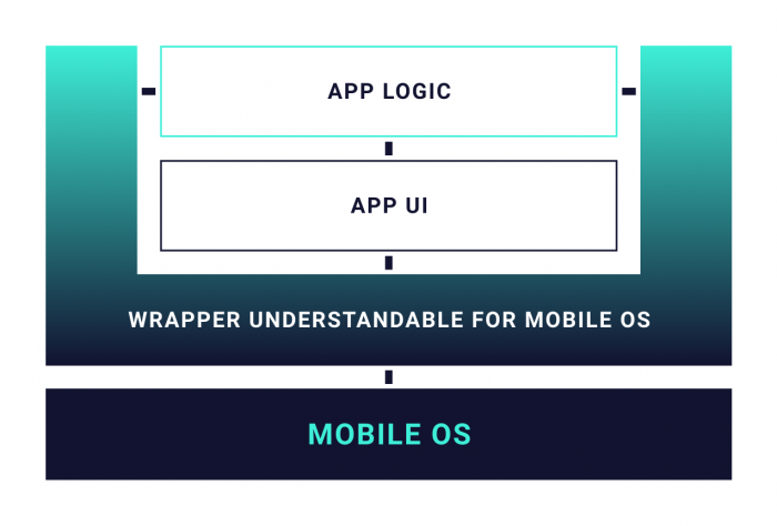 illustration showing how app logic and app ui communicate with OS