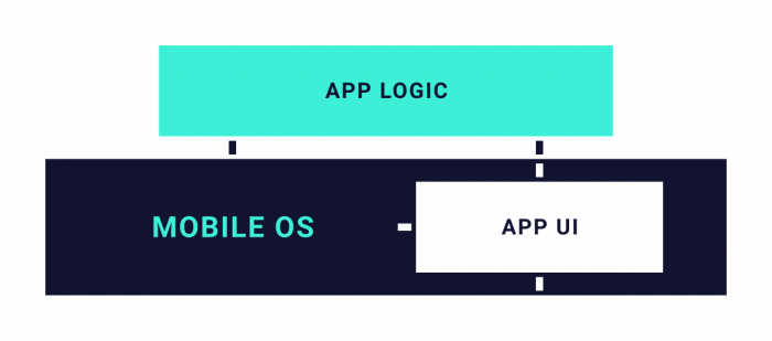 a graph that shows communication between app logic, app ui and mobile os
