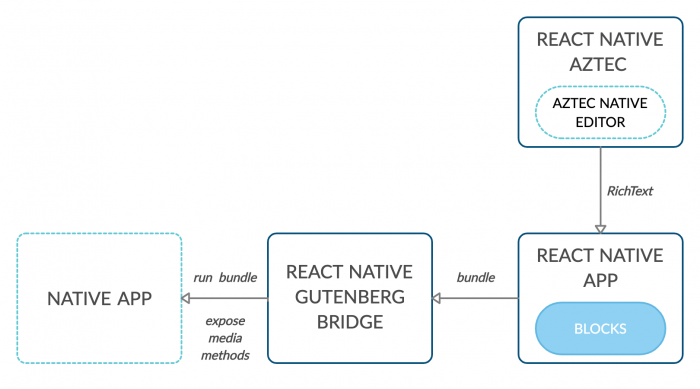 how react native works in gutenberg editor
