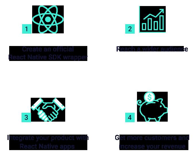 React Native SDK integration process