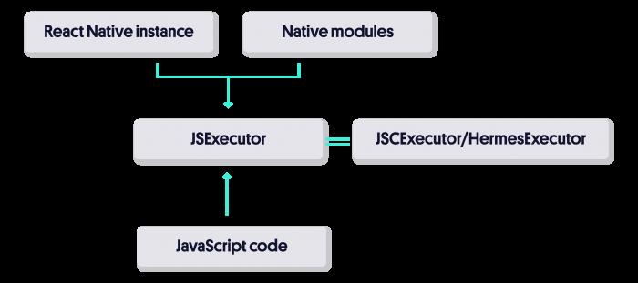 Executing JavaScript code
