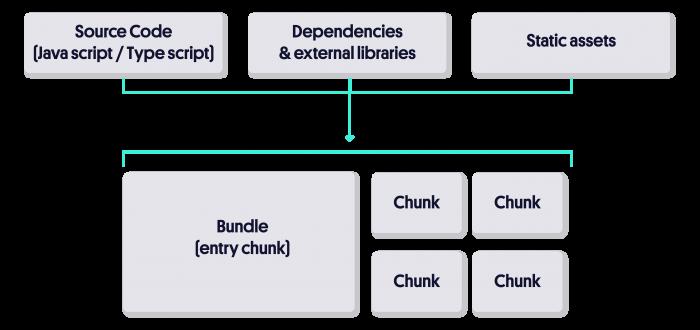 what is code splitting diagram